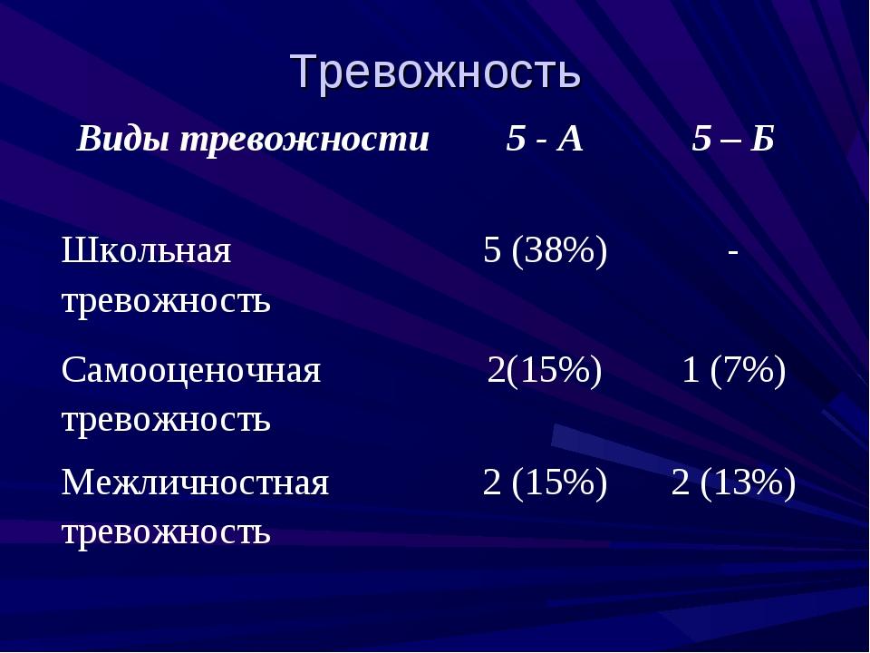 Тревожность Виды тревожности5 - А5 – Б Школьная тревожность5 (38%)- Самоо...