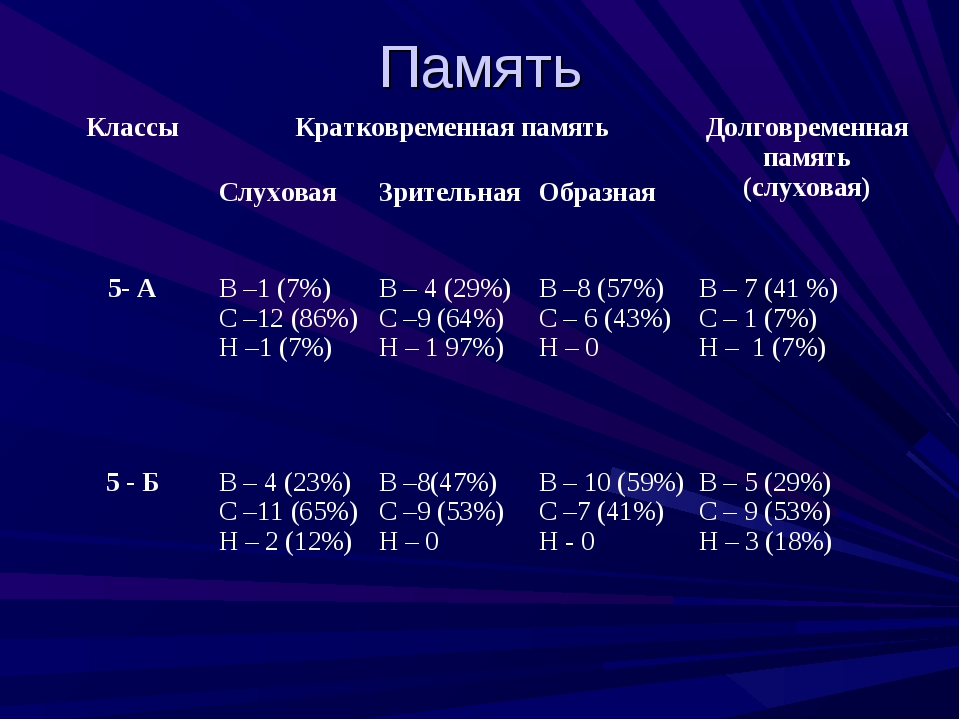 Память КлассыКратковременная памятьДолговременная память (слуховая) Слухов...