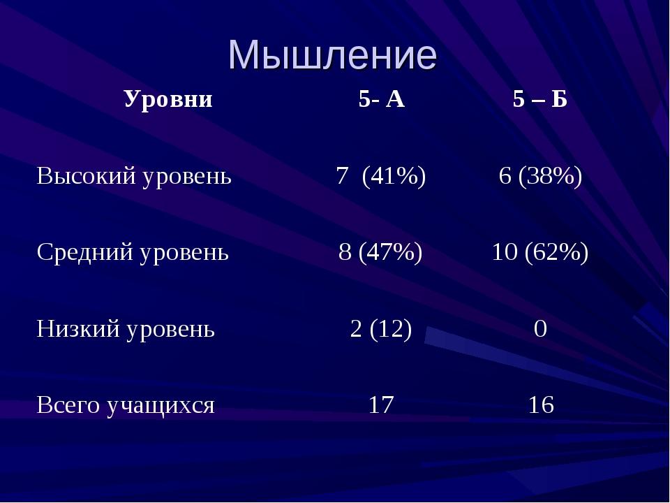Мышление Уровни5- А5 – Б Высокий уровень7 (41%)6 (38%) Средний уровень8...