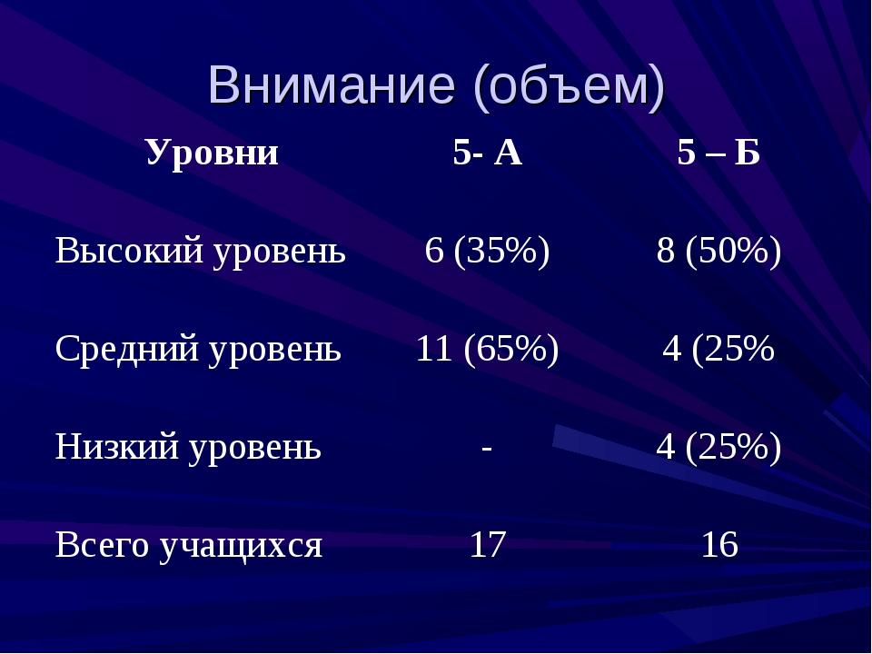 Внимание (объем) Уровни5- А5 – Б Высокий уровень6 (35%)8 (50%) Средний ур...