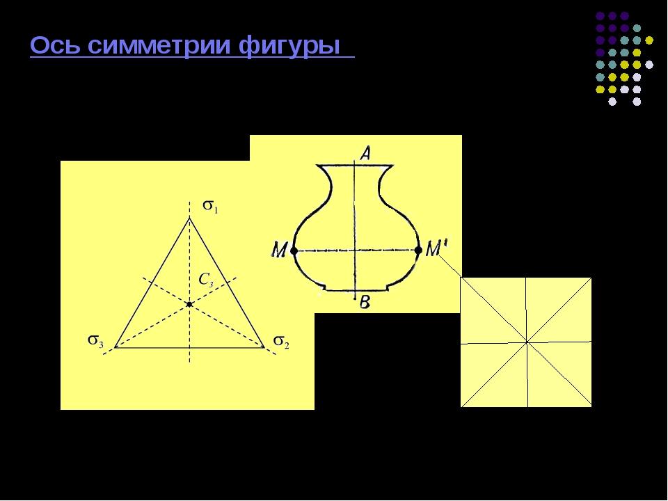 Ось симметрии фигуры Фигура симметрична относительно некоторой прямой, если...