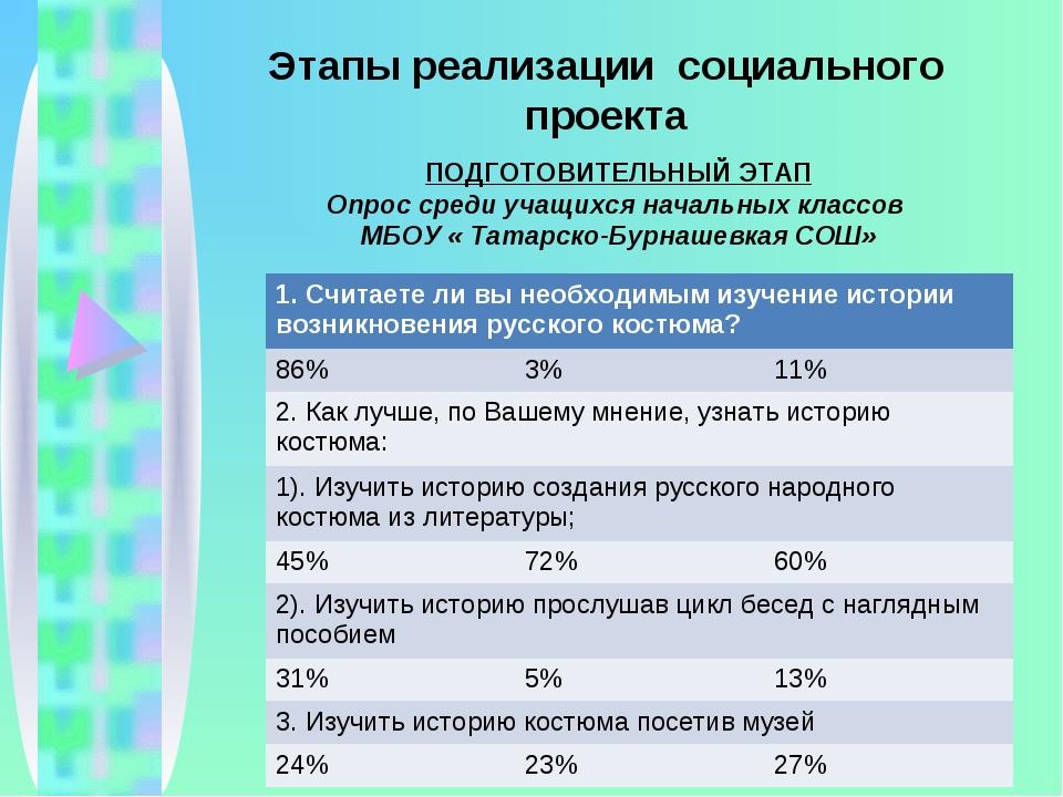 Этапы реализации социального проекта ПОДГОТОВИТЕЛЬНЫЙ ЭТАП Опрос среди учащих...