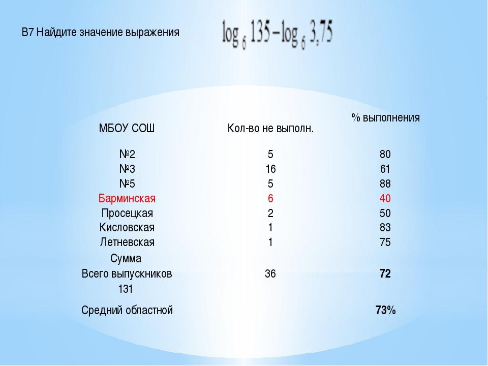 В7 Найдите значение выражения МБОУ СОШ Кол-во не выполн. % выполнения №2 5 80...