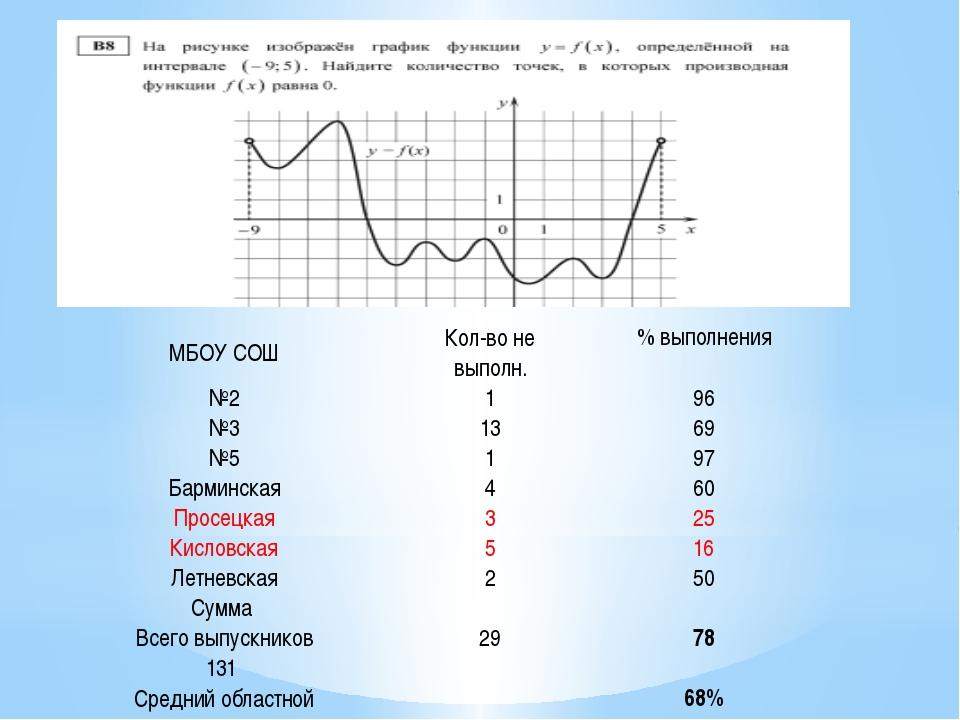 МБОУ СОШ Кол-во не выполн. % выполнения №2 1 96 №3 13 69 №5 1 97 Барминская 4...