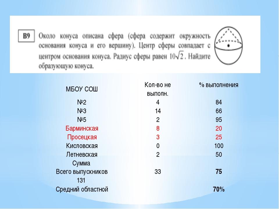 МБОУ СОШ Кол-во не выполн. % выполнения №2 4 84 №3 14 66 №5 2 95 Барминская...