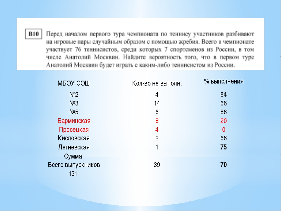 МБОУ СОШ Кол-во не выполн. % выполнения №2 4 84 №3 14 66 №5 6 86 Барминская 8...