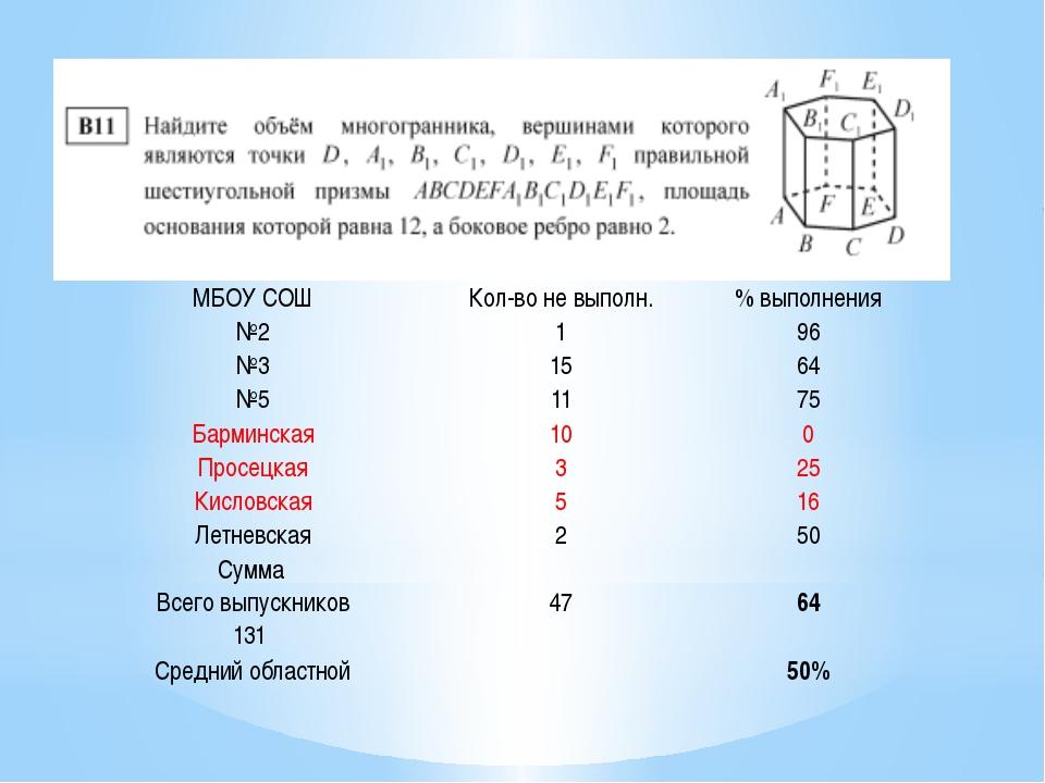 МБОУ СОШ Кол-во не выполн. % выполнения №2 1 96 №3 15 64 №5 11 75 Барминская...
