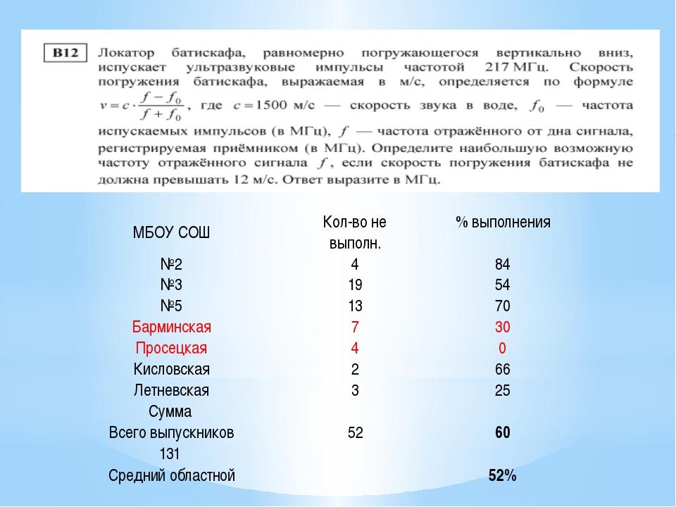 МБОУ СОШ Кол-во не выполн. % выполнения №2 4 84 №3 19 54 №5 13 70 Барминская...