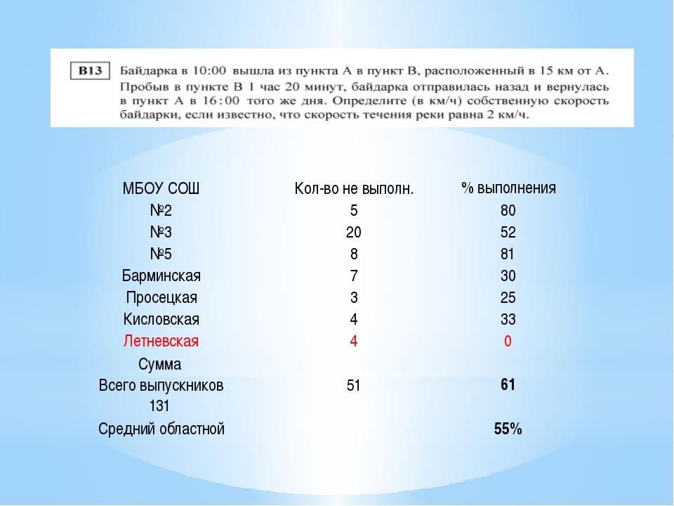 МБОУ СОШ Кол-во не выполн. % выполнения №2 5 80 №3 20 52 №5 8 81 Барминская 7...