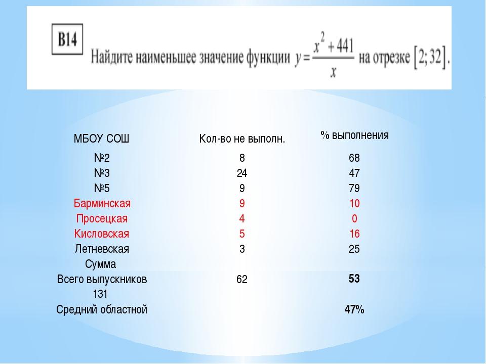 МБОУ СОШ Кол-во не выполн. % выполнения №2 8 68 №3 24 47 №5 9 79 Барминская 9...