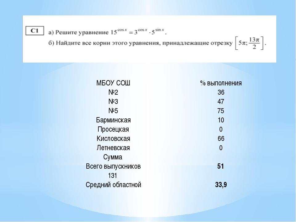 МБОУ СОШ % выполнения №2 36 №3 47 №5 75 Барминская 10 Просецкая 0 Кисловская...
