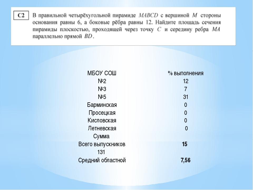 МБОУ СОШ % выполнения №2 12 №3 7 №5 31 Барминская 0 Просецкая 0 Кисловская 0...