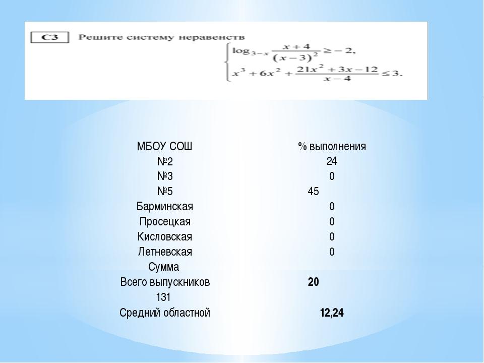 МБОУ СОШ % выполнения №2 24 №3 0 №5 45 Барминская 0 Просецкая 0 Кисловская 0...
