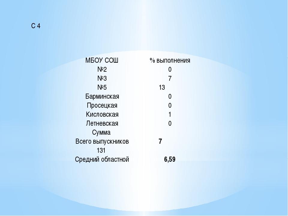 С 4 МБОУ СОШ % выполнения №2 0 №3 7 №5 13 Барминская 0 Просецкая 0 Кисловская...