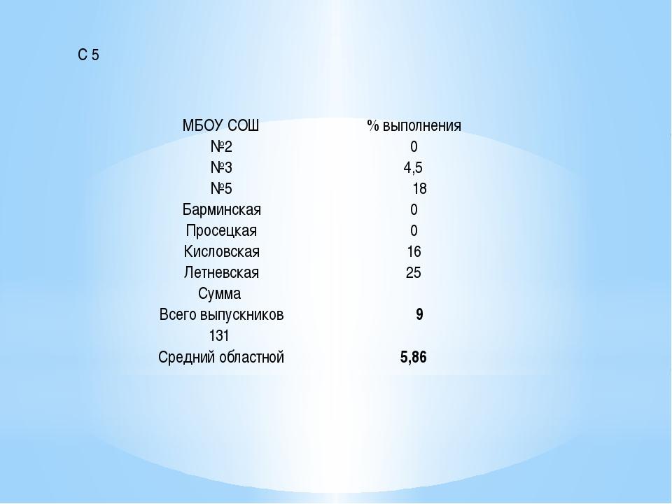 С 5 МБОУ СОШ % выполнения №2 0 №3 4,5 №5 18 Барминская 0 Просецкая 0 Кисловс...
