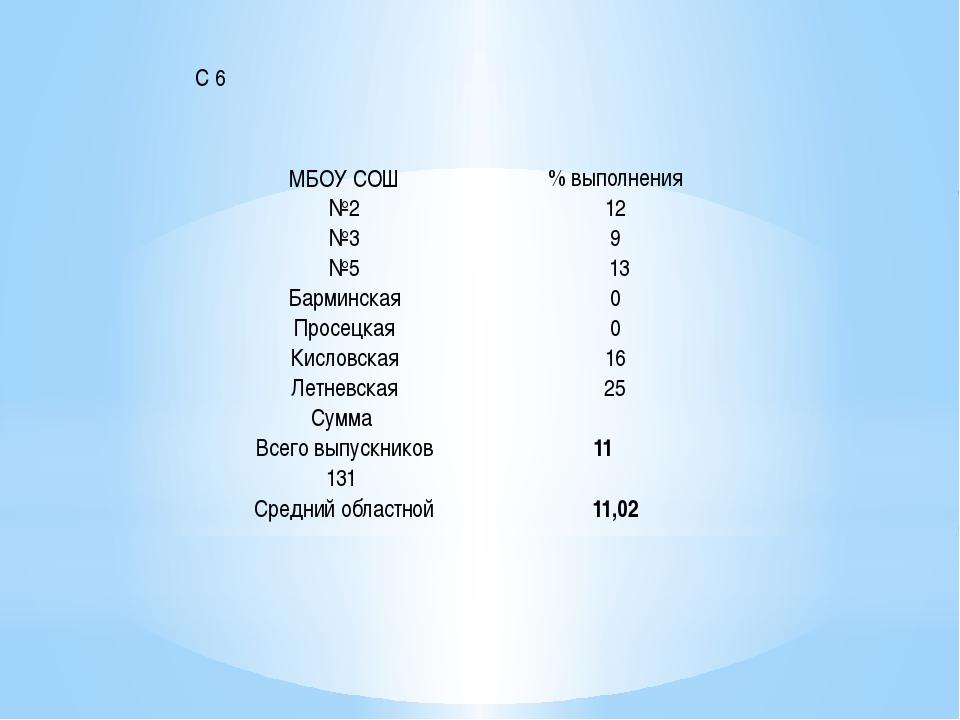 С 6 МБОУ СОШ % выполнения №2 12 №3 9 №5 13 Барминская 0 Просецкая 0 Кисловска...