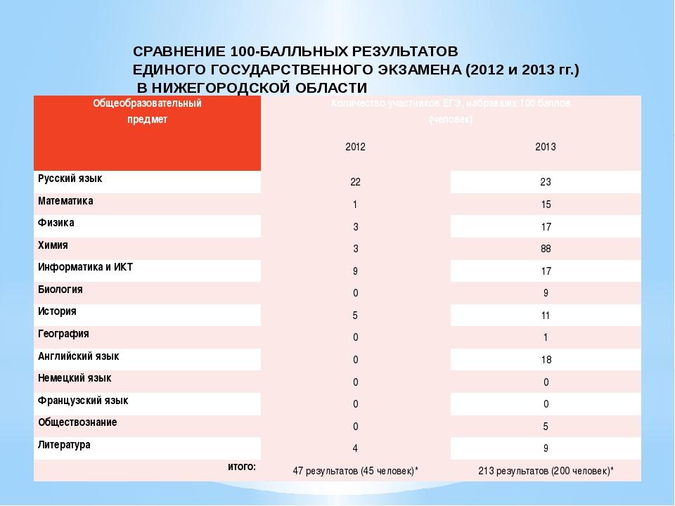 СРАВНЕНИЕ 100-БАЛЛЬНЫХ РЕЗУЛЬТАТОВ ЕДИНОГО ГОСУДАРСТВЕННОГО ЭКЗАМЕНА (2012 и...