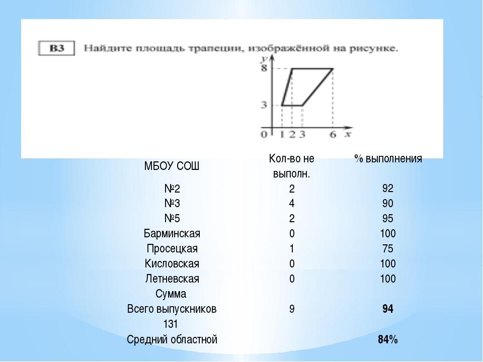 МБОУ СОШ Кол-во не выполн. % выполнения №2 2 92 №3 4 90 №5 2 95 Барминская 0...