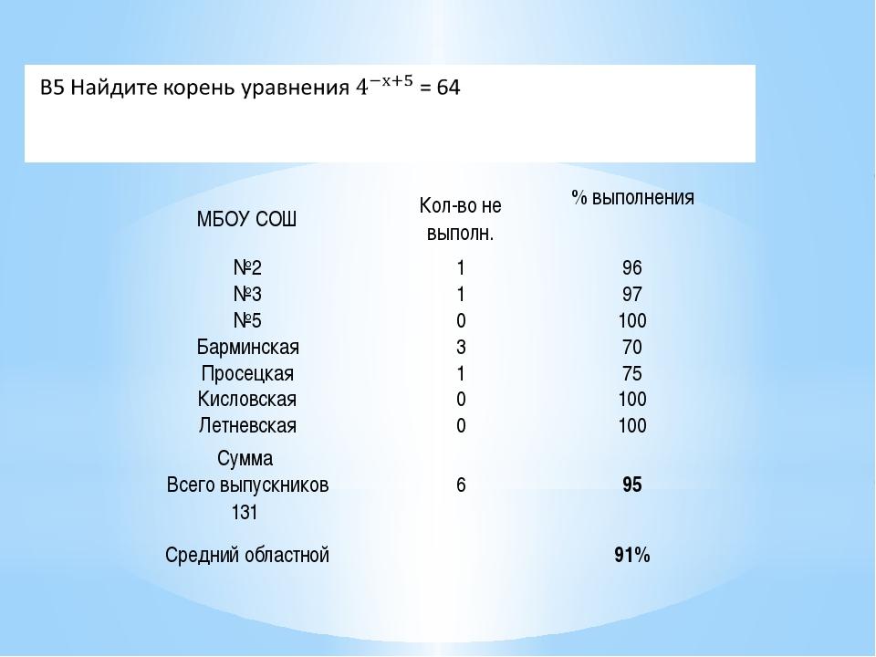 МБОУ СОШ Кол-во не выполн. % выполнения №2 1 96 №3 1 97 №5 0 100 Барминская 3...