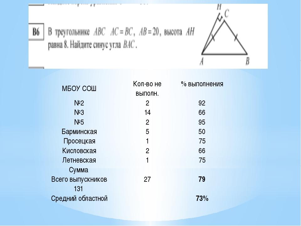 МБОУ СОШ Кол-во не выполн. % выполнения №2 2 92 №3 14 66 №5 2 95 Барминская...