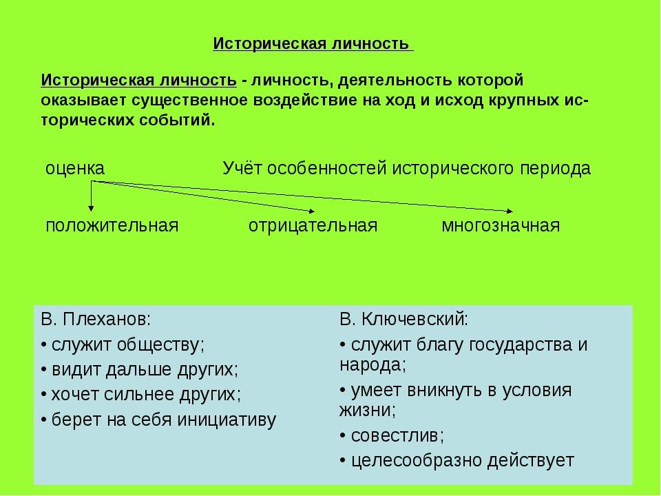 Историческая личность Историческая личность - личность, деятельность которой...