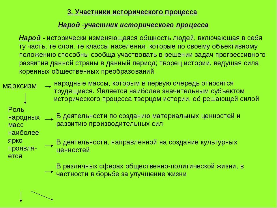 3. Участники исторического процесса Народ -участник исторического процесса На...