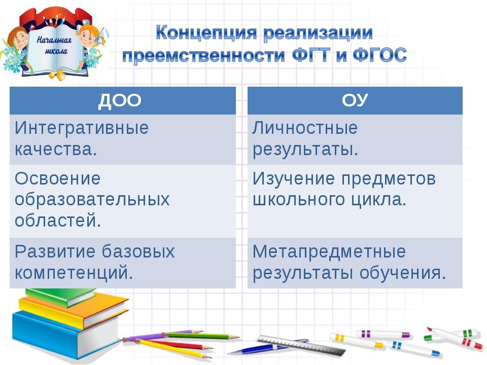 ДОО Интегративные качества. Освоение образовательных областей. Развитие базов...