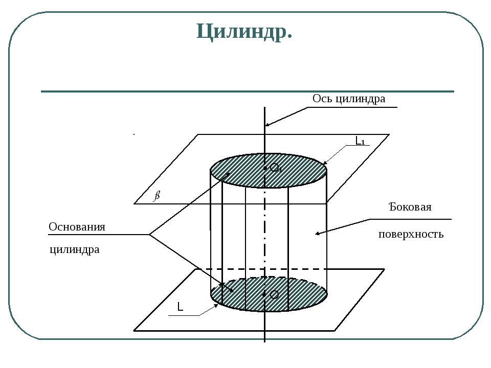 Цилиндр. Основания L L1 O1 O ß α цилиндра Боковая поверхность Ось цилиндра • •