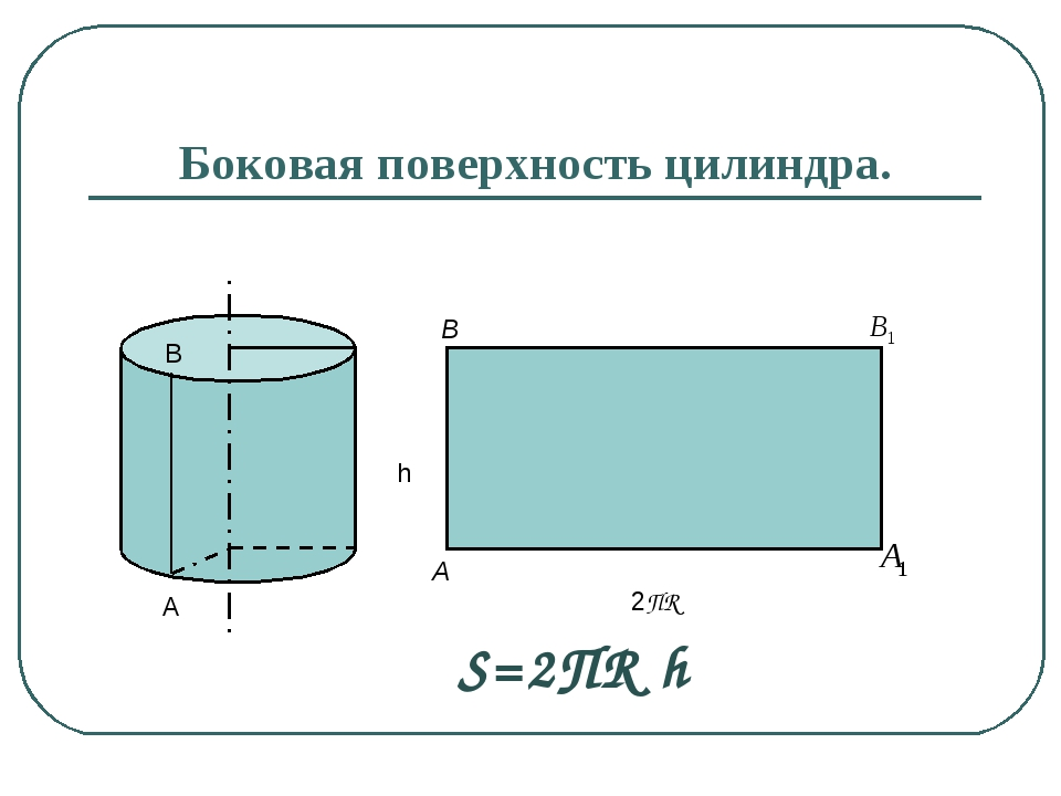 Боковая поверхность цилиндра. h A B 2ПR A B S=2ПR h