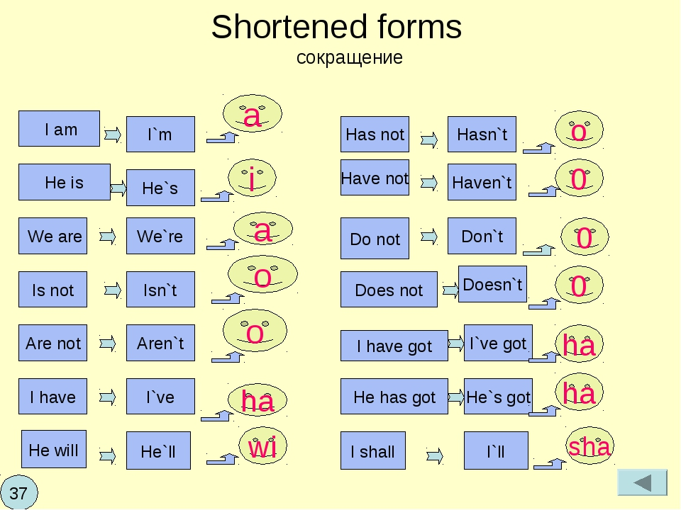 Shortened forms сокращение I am We are He is I`m I`ve Aren`t Isn`t I have Are...