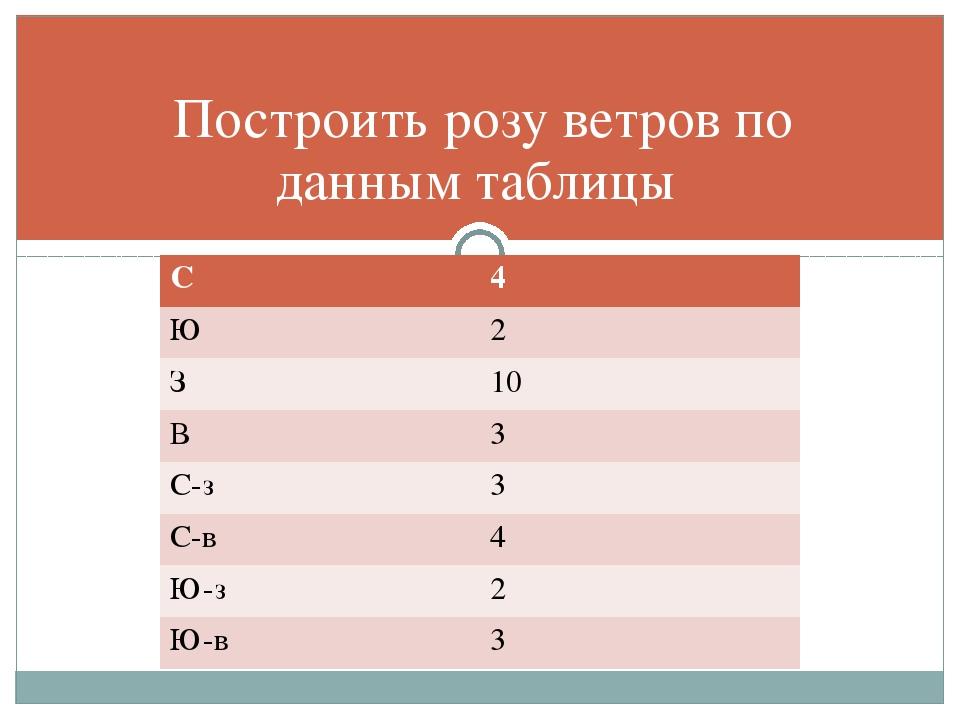 Построить розу ветров по данным таблицы С 4 Ю 2 З 10 В 3 С-з 3 С-в 4 Ю-з 2 Ю-...