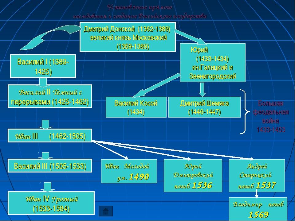 Установление прямого наследования и создание Российского государства Дмитрий...