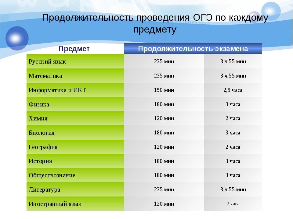 Продолжительность проведения ОГЭ по каждому предмету Предмет Продолжительност...