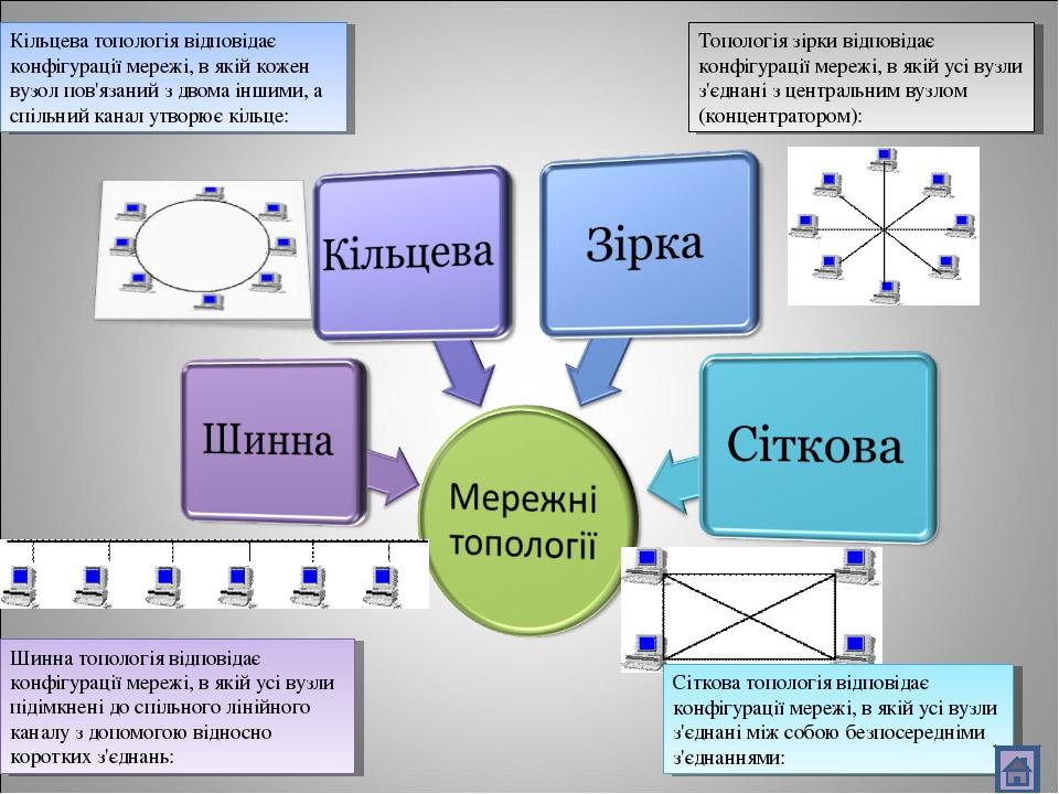Шинна топологія відповідає конфігурації мережі, в якій усі вузли підімкнені д...
