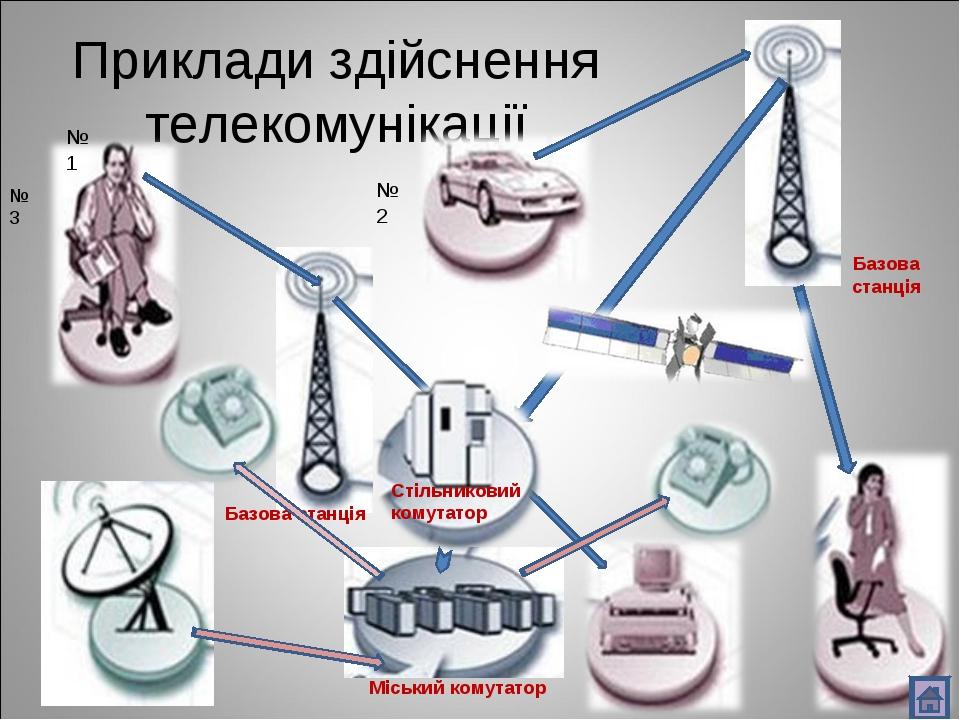 Приклади здійснення телекомунікації Стільниковий комутатор Базова станція Баз...