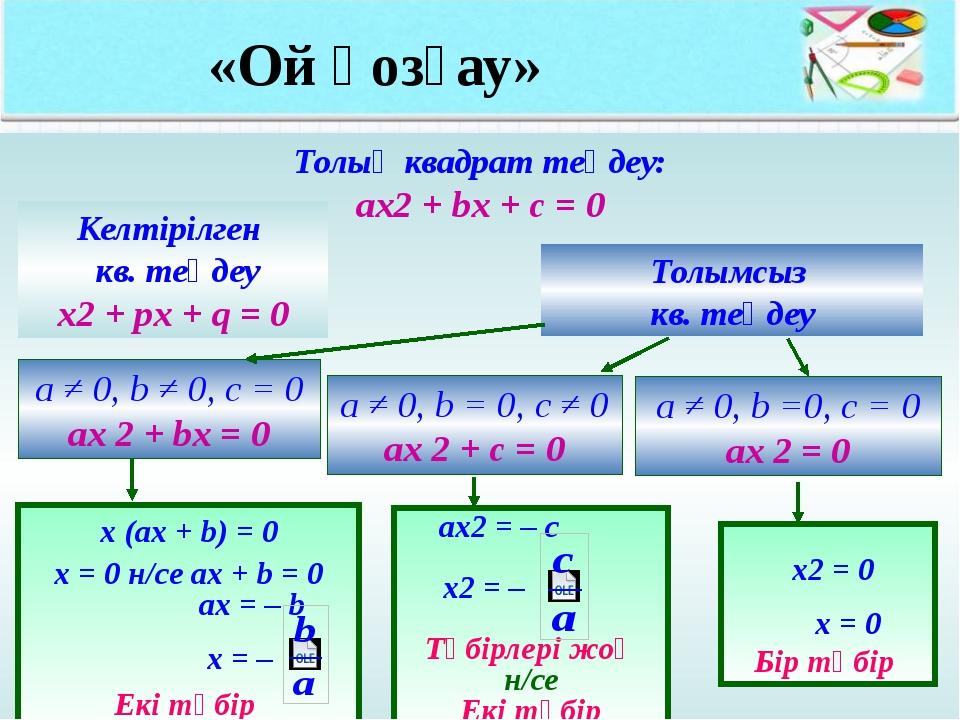 «Ой қозғау» Толық квадрат теңдеу: ах2 + bx + c = 0 Келтірілген кв. теңдеу х2...