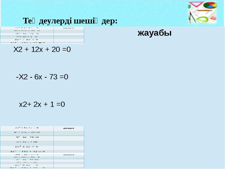 Теңдеулерді шешіңдер: жауабы X2+12x +20=0 -X2-6x-73 =0 x2+2x+1 =0