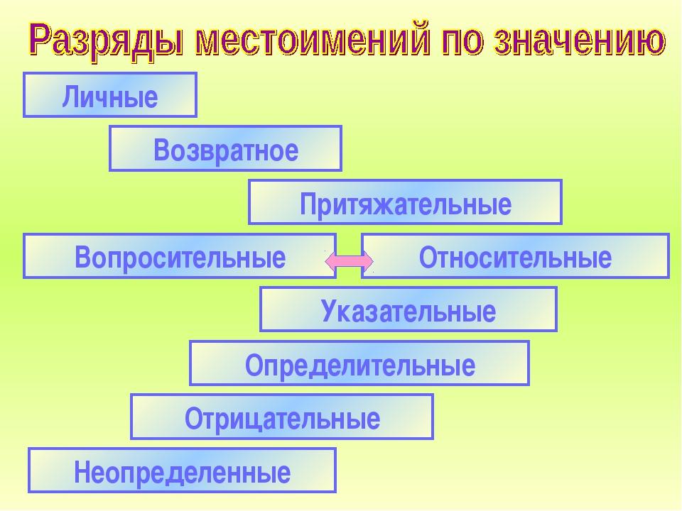 Личные Возвратное Отрицательные Указательные Определительные Притяжательные Н...