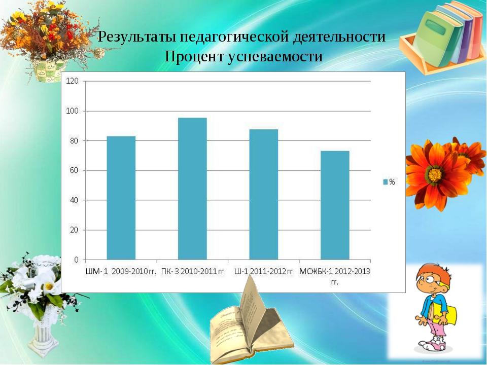 Результаты педагогической деятельности Процент успеваемости