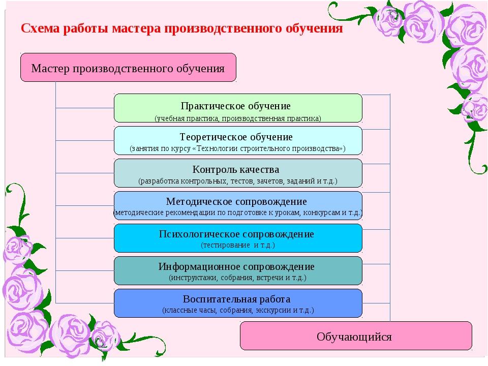 Схема работы мастера производственного обучения Мастер производственного обуч...