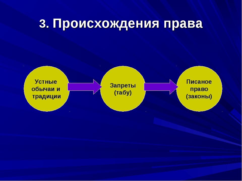3. Происхождения права Устные обычаи и традиции Запреты (табу) Писаное право...