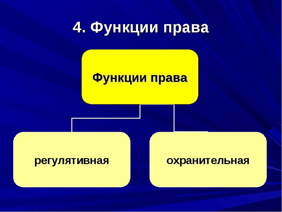 4. Функции права