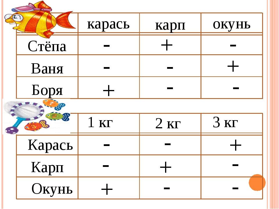 Стёпа Ваня Боря карась карп окунь Карась Карп Окунь 1 кг 2 кг 3 кг + - - - -...