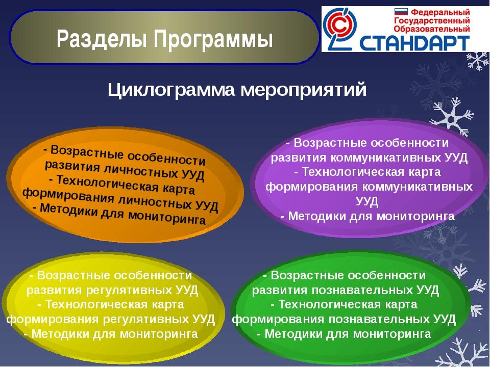 Циклограмма мероприятий Разделы Программы - Возрастные особенности развития р...