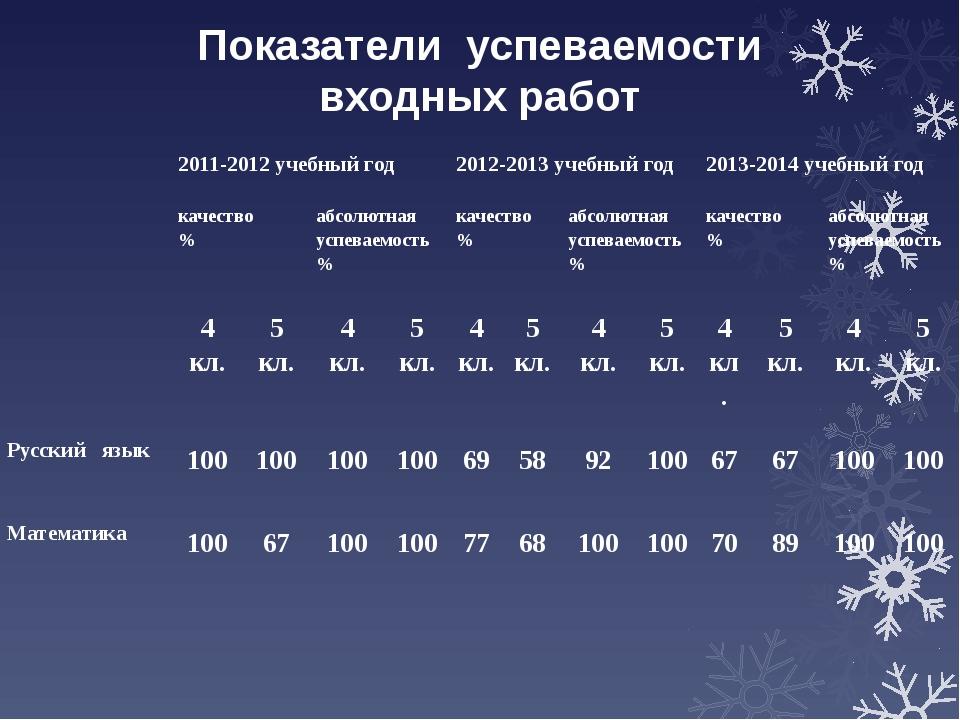 Показатели успеваемости входных работ   2011-2012учебный год 2012-2013учебн...