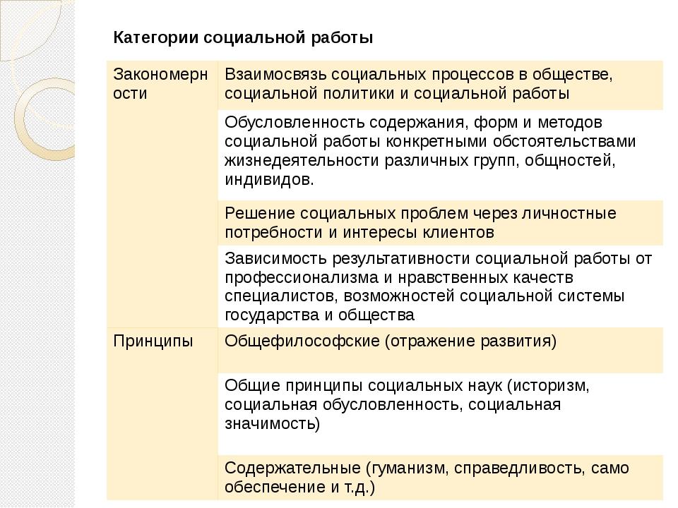 Категориисоциальной работы Закономерности Взаимосвязь социальных процессов в...