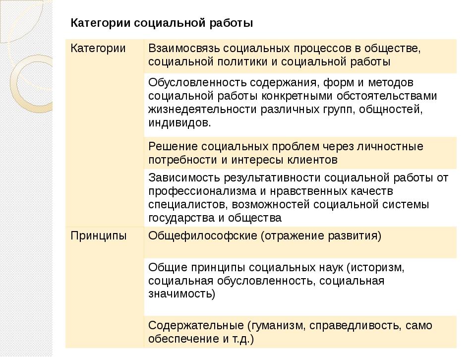 Категориисоциальной работы Категории Взаимосвязь социальных процессов в общес...