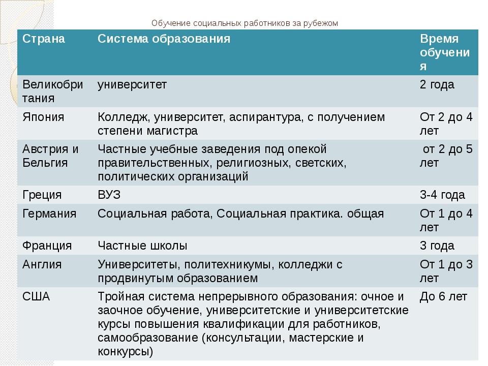 Обучение социальных работников за рубежом Страна Система образования Время об...