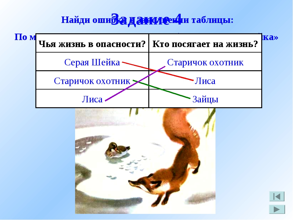 Задание 4 По мотивам сказки Д. Мамина – Сибиряка «Серая Шейка» Найди ошибки в...