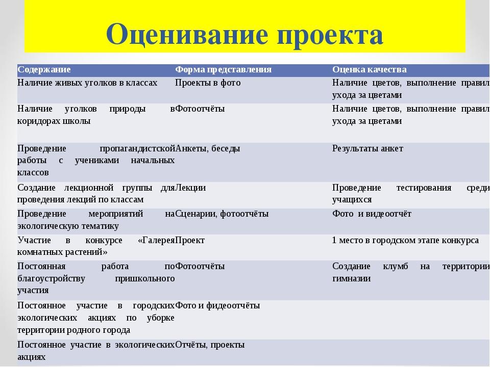 Оценивание проекта СодержаниеФорма представленияОценка качества Наличие жив...